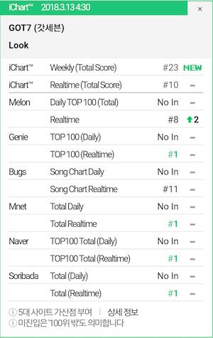 got7-charts